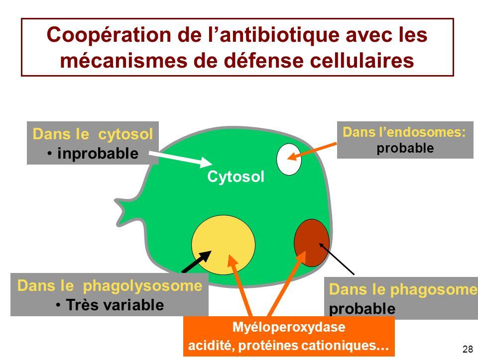 acidité, protéines cationiques...