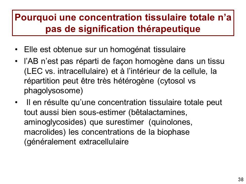 Pourquoi une concentration tissulaire totale n'a pas de signification thérapeutique