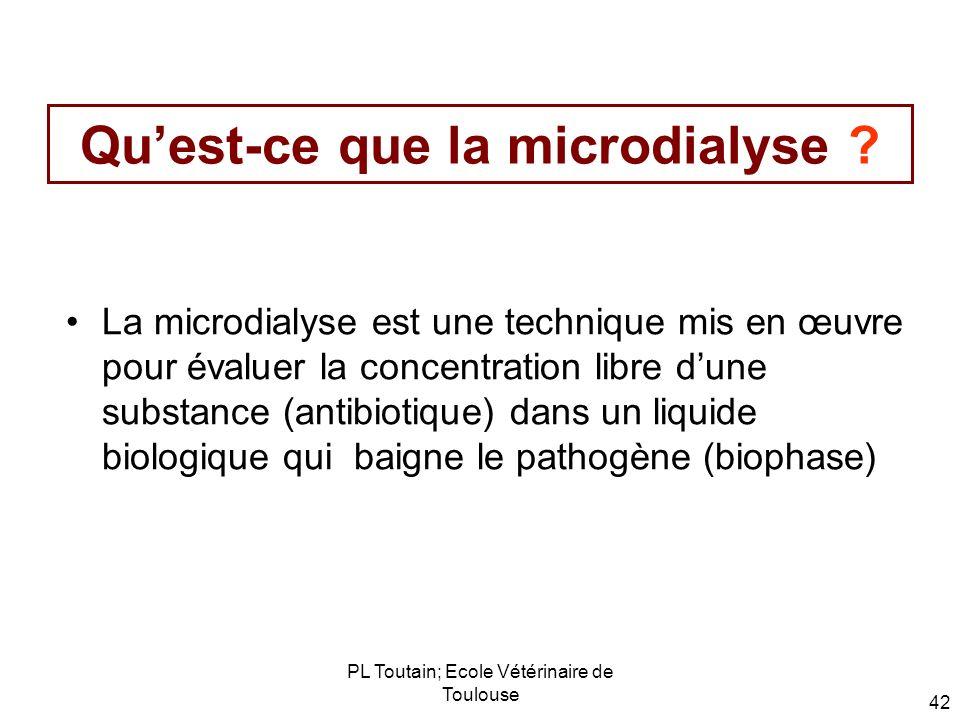 Qu'est-ce que la microdialyse