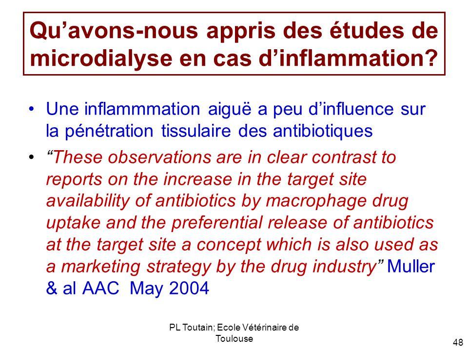 Qu'avons-nous appris des études de microdialyse en cas d'inflammation