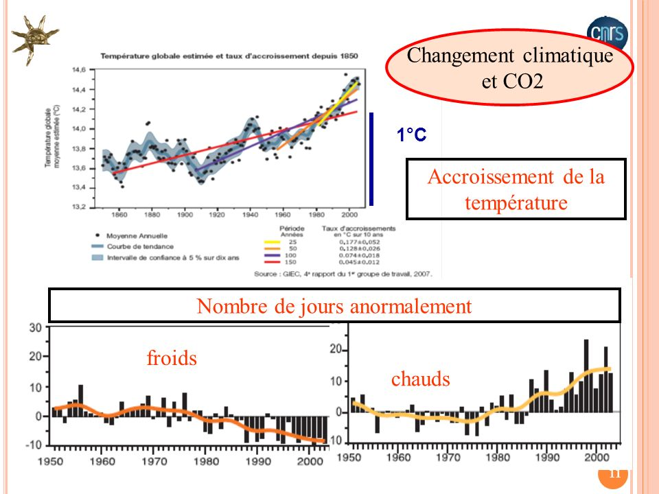 Changement climatique et CO2