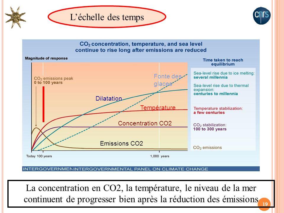 L'échelle des temps Fonte des glaces. Dilatation. Température. Concentration CO2. Emissions CO2.