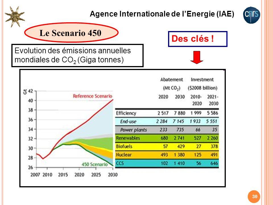 Le Scenario 450 Des clés ! Agence Internationale de l'Energie (IAE)
