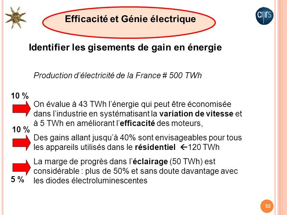 Efficacité et Génie électrique
