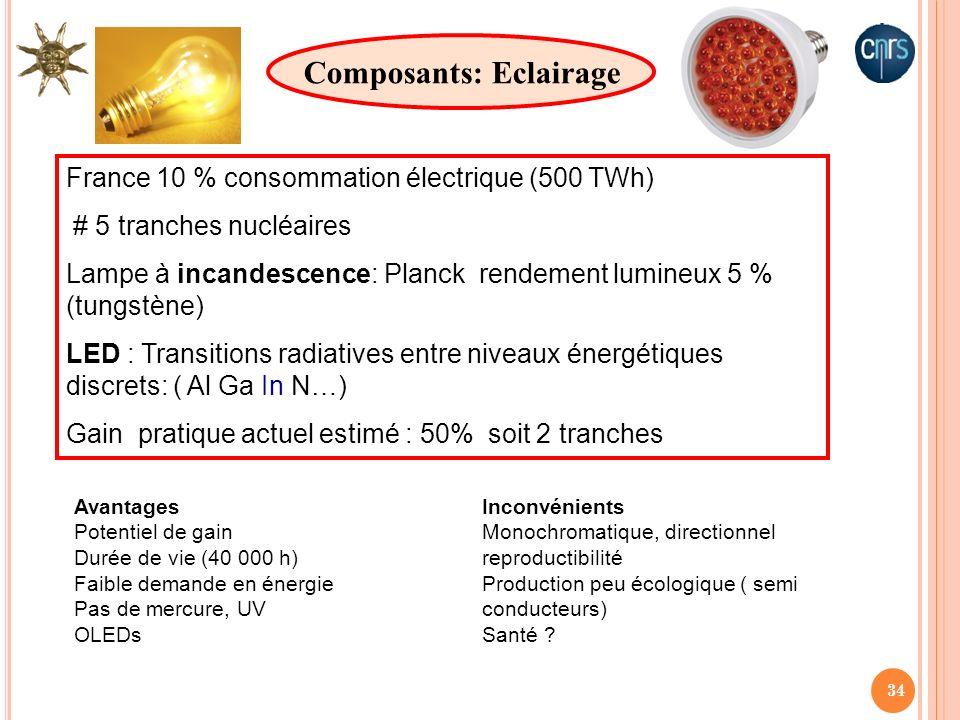 Composants: Eclairage