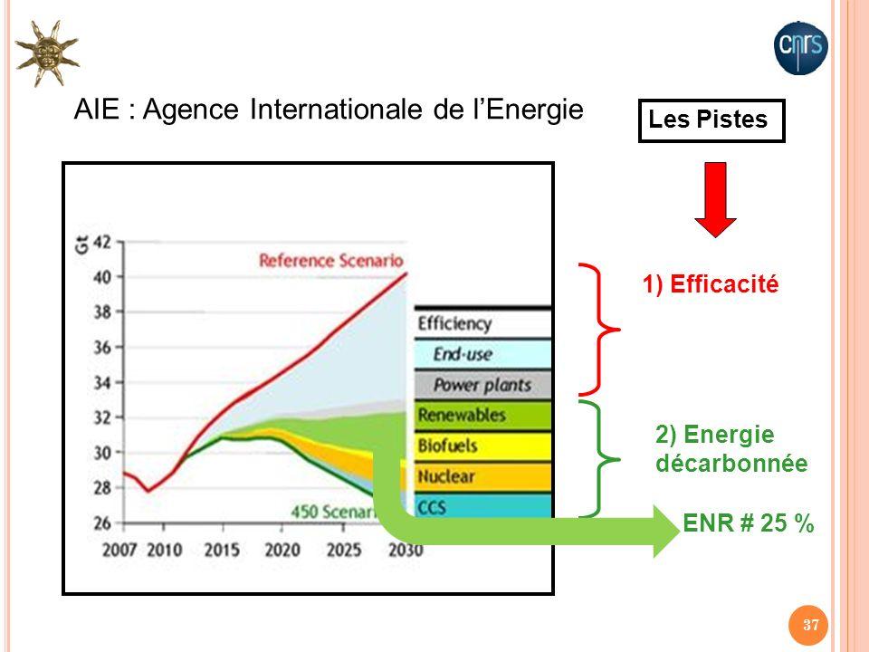AIE : Agence Internationale de l'Energie