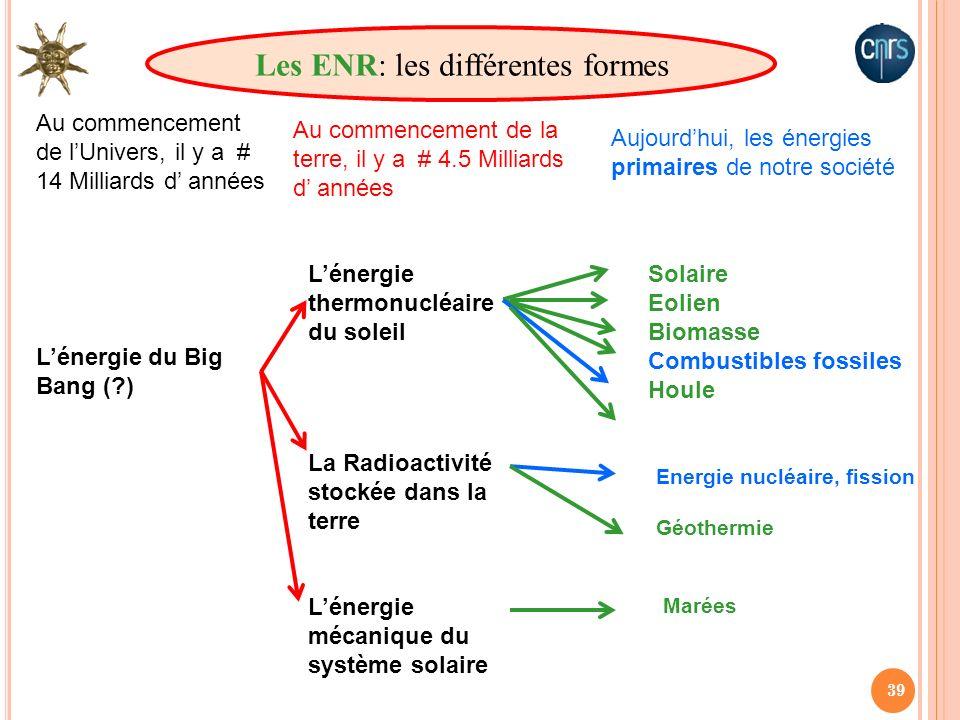 Les ENR: les différentes formes