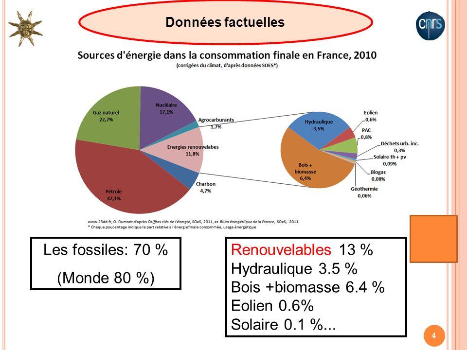 Les fossiles: 70 % (Monde 80 %) Renouvelables 13 % Hydraulique 3.5 %
