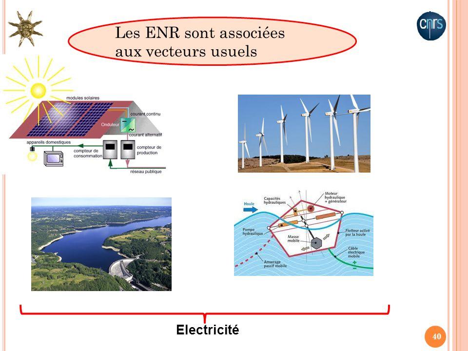Les ENR sont associées aux vecteurs usuels