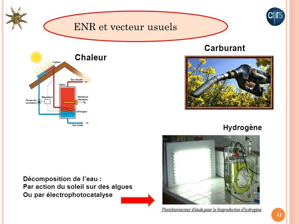 ENR et vecteur usuels Carburant Chaleur Hydrogène