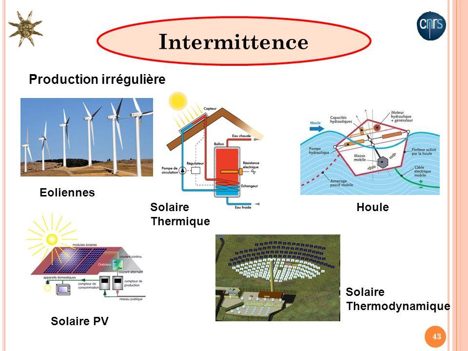 Intermittence Production irrégulière Eoliennes Solaire Thermique Houle