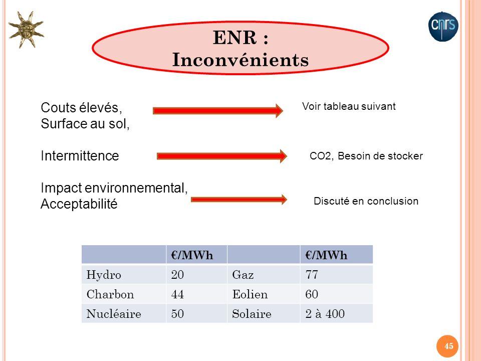 ENR : Inconvénients Couts élevés, Surface au sol, Intermittence