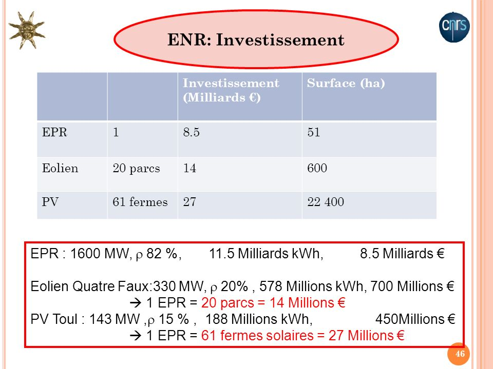 ENR: Investissement Investissement (Milliards €) Surface (ha) EPR. 1. 8.5. 51. Eolien. 20 parcs.
