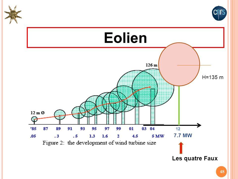 Eolien H=135 m 12 7.7 MW Les quatre Faux