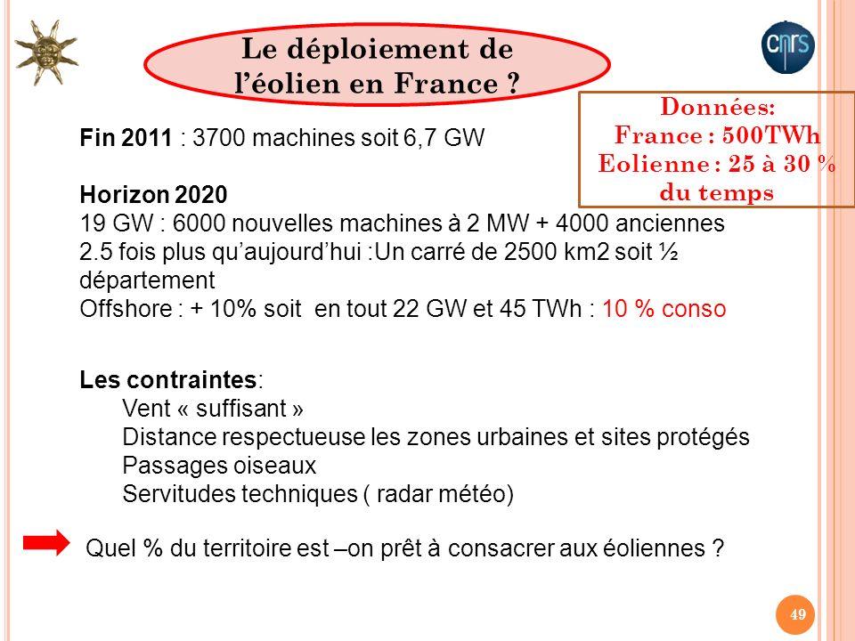 Le déploiement de l'éolien en France