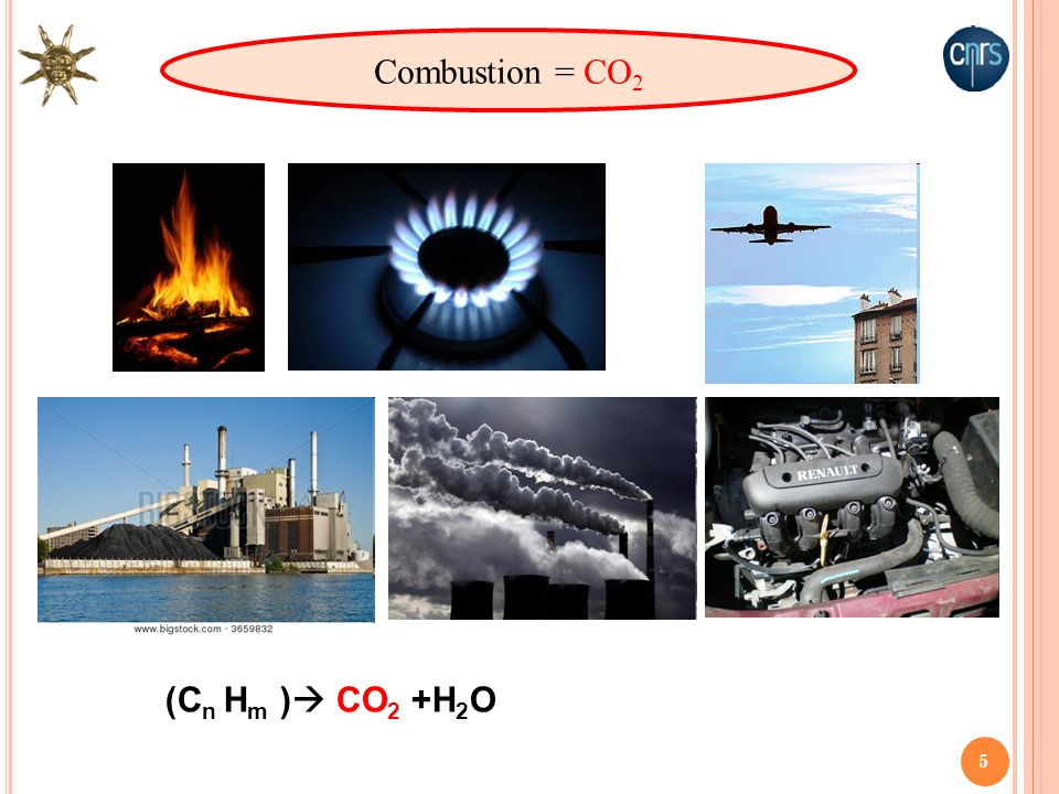 Combustion = CO2 (Cn Hm ) CO2 +H2O 5
