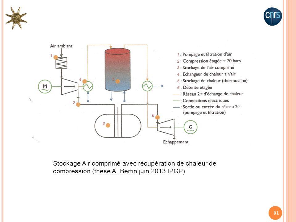Stockage Air comprimé avec récupération de chaleur de compression (thèse A. Bertin juin 2013 IPGP)