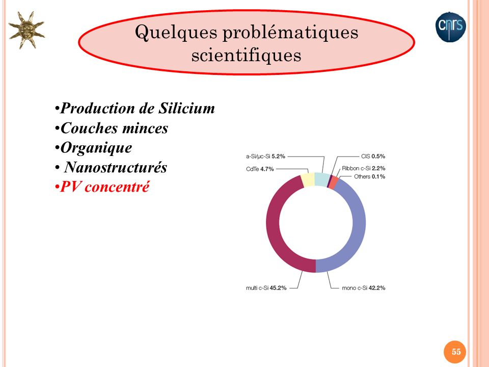 Quelques problématiques scientifiques