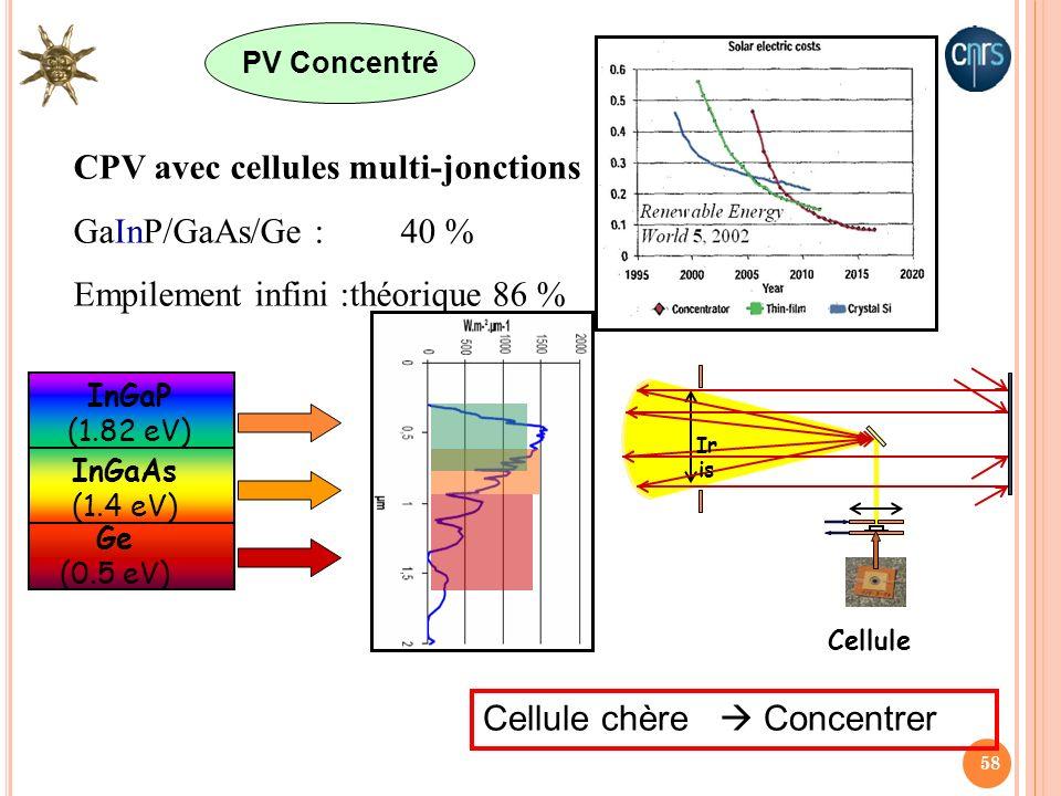 CPV avec cellules multi-jonctions GaInP/GaAs/Ge : 40 %
