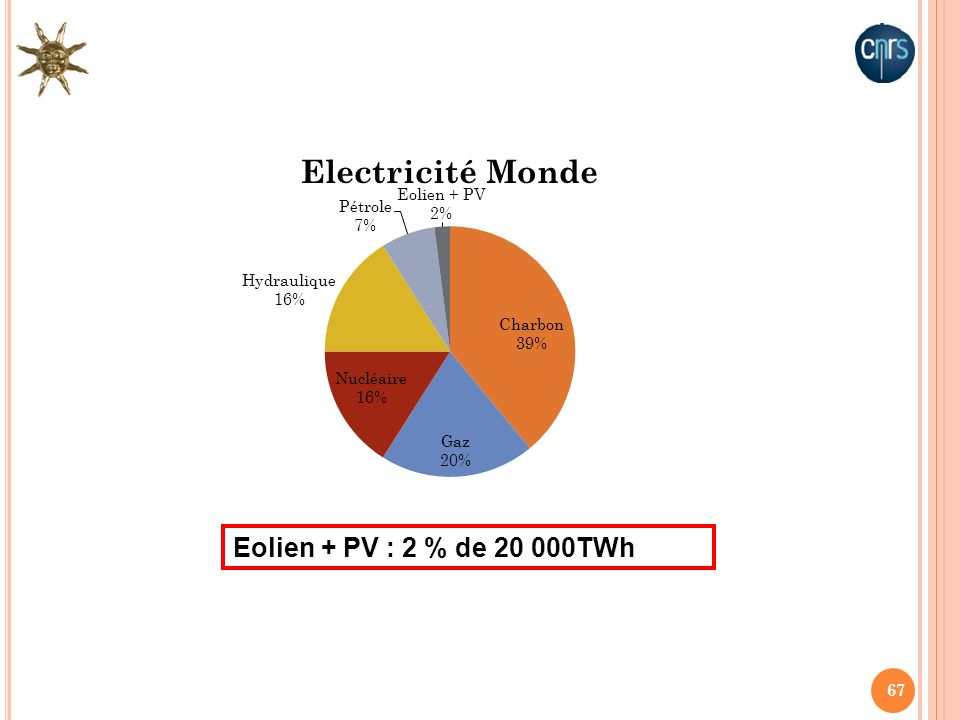 Eolien + PV : 2 % de 20 000TWh
