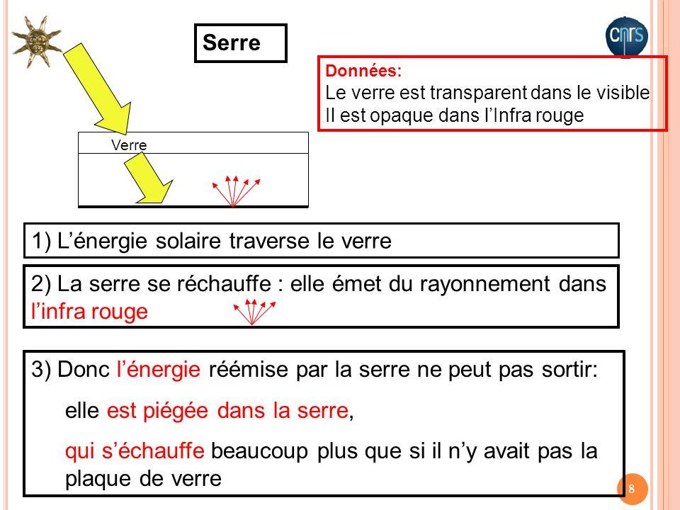1) L'énergie solaire traverse le verre