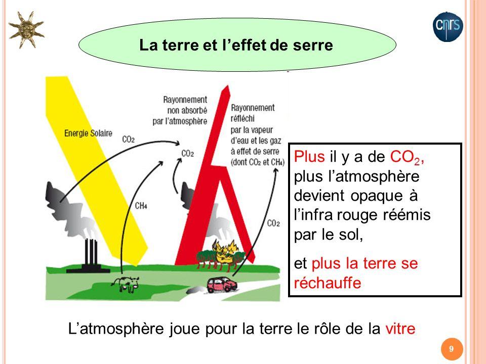 La terre et l'effet de serre