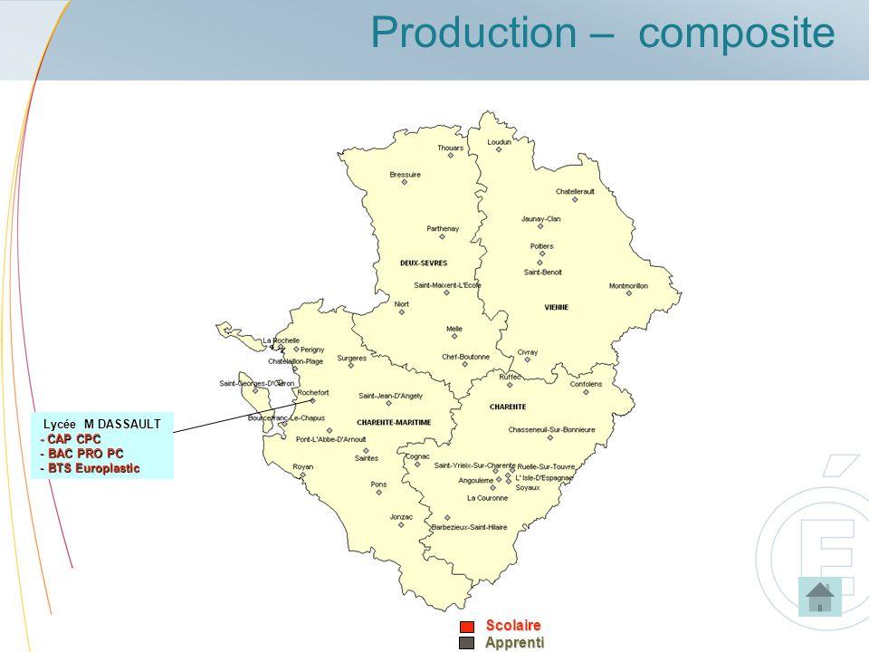 Production – composite