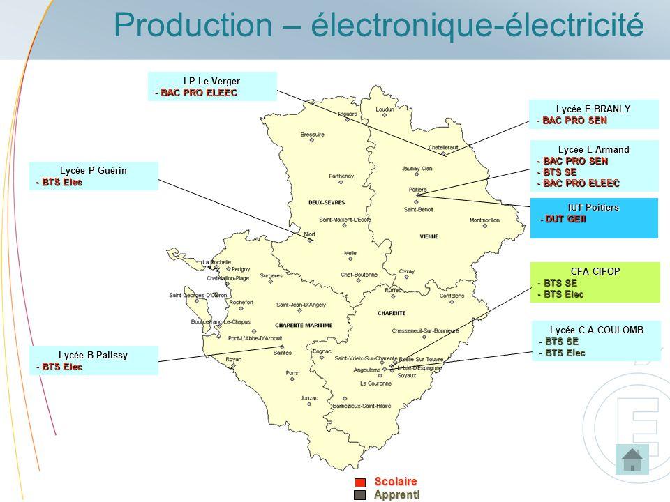Production – électronique-électricité