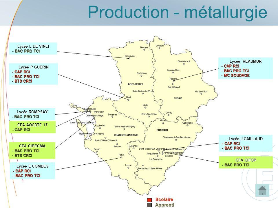 Production - métallurgie
