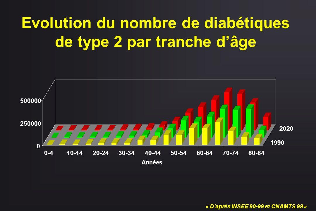 Evolution du nombre de diabétiques de type 2 par tranche d'âge