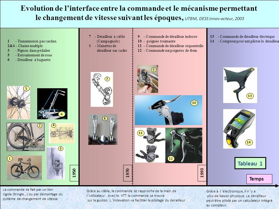Evolution de l'interface entre la commande et le mécanisme permettant