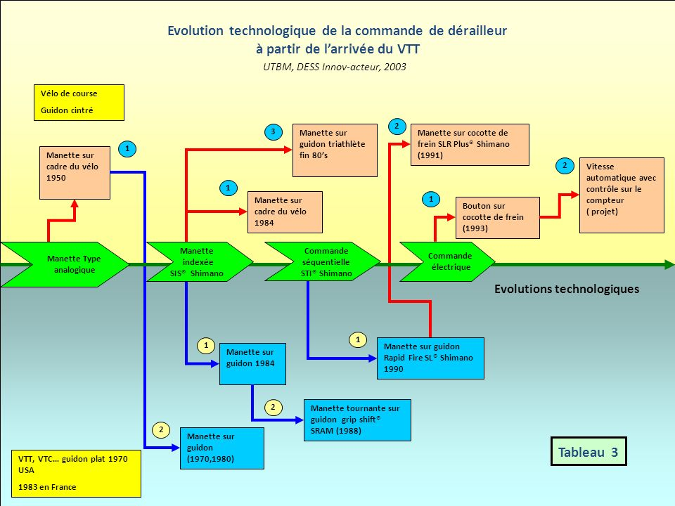 Evolutions technologiques