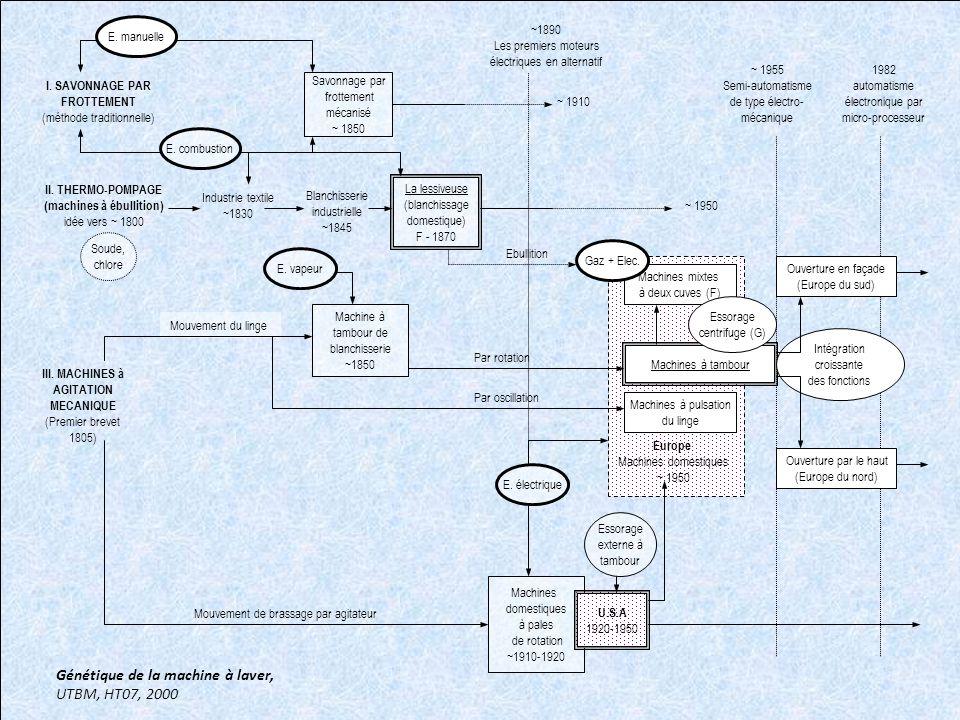 Génétique de la machine à laver, UTBM, HT07, 2000