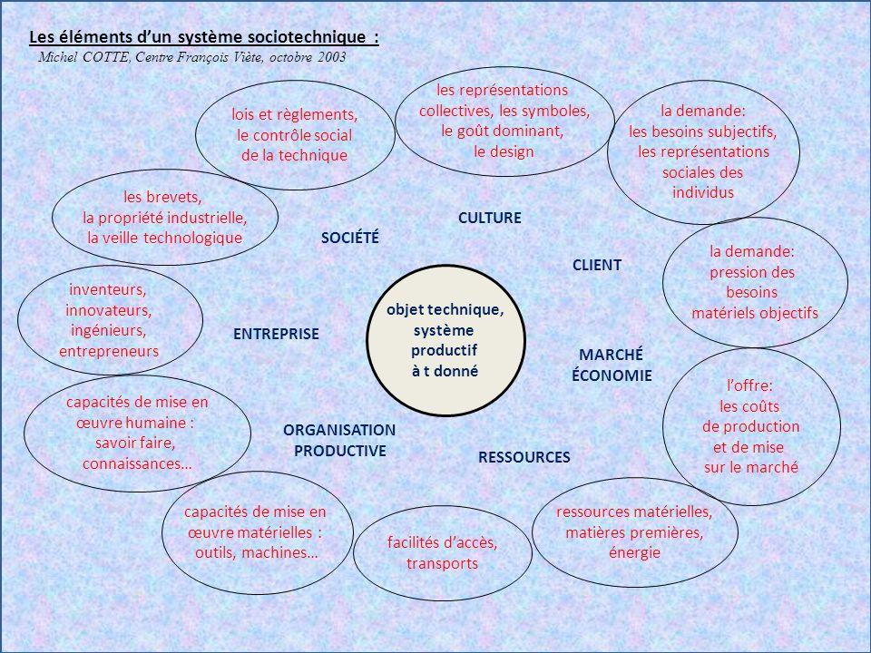 Les éléments d'un système sociotechnique :
