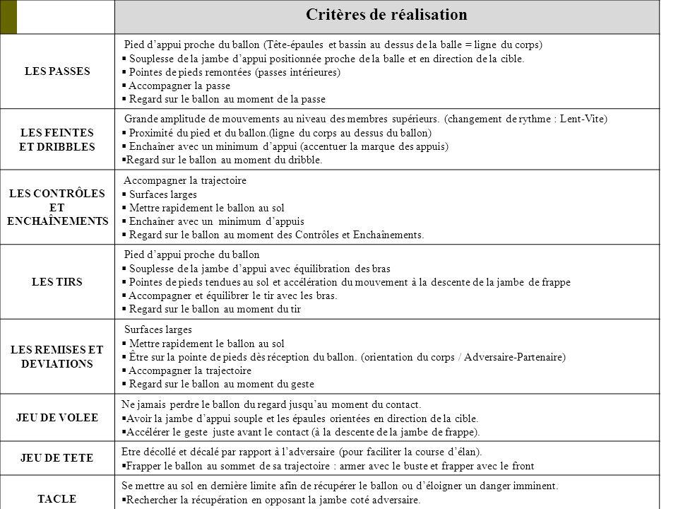 Critères de réalisation