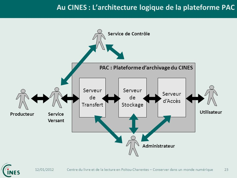 Au CINES : L'architecture logique de la plateforme PAC