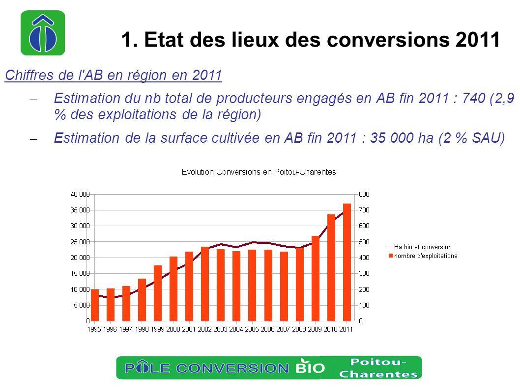 1. Etat des lieux des conversions 2011