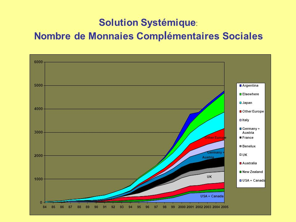 Nombre de Monnaies Complémentaires Sociales
