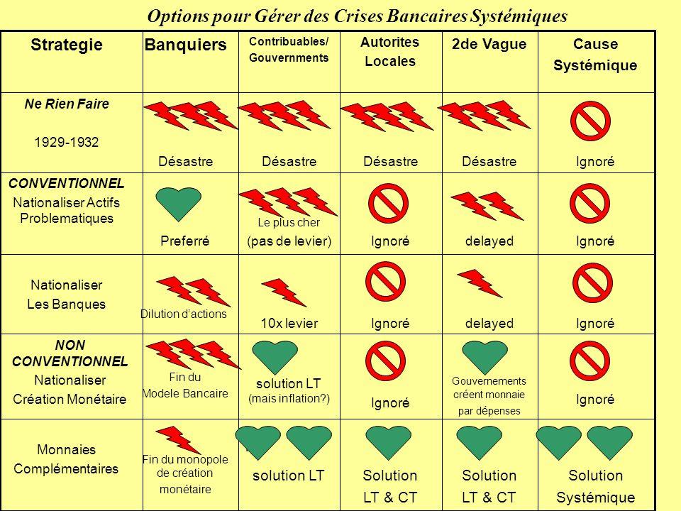 Options pour Gérer des Crises Bancaires Systémiques