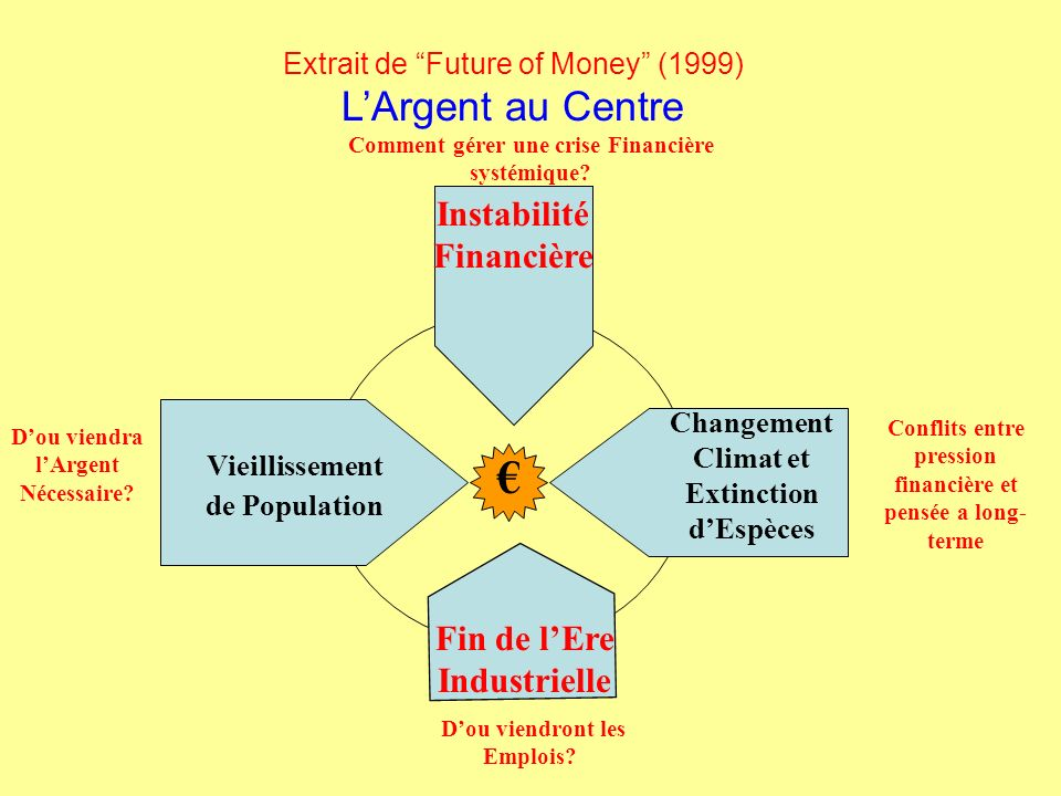 € Instabilité Financière Fin de l'Ere Industrielle