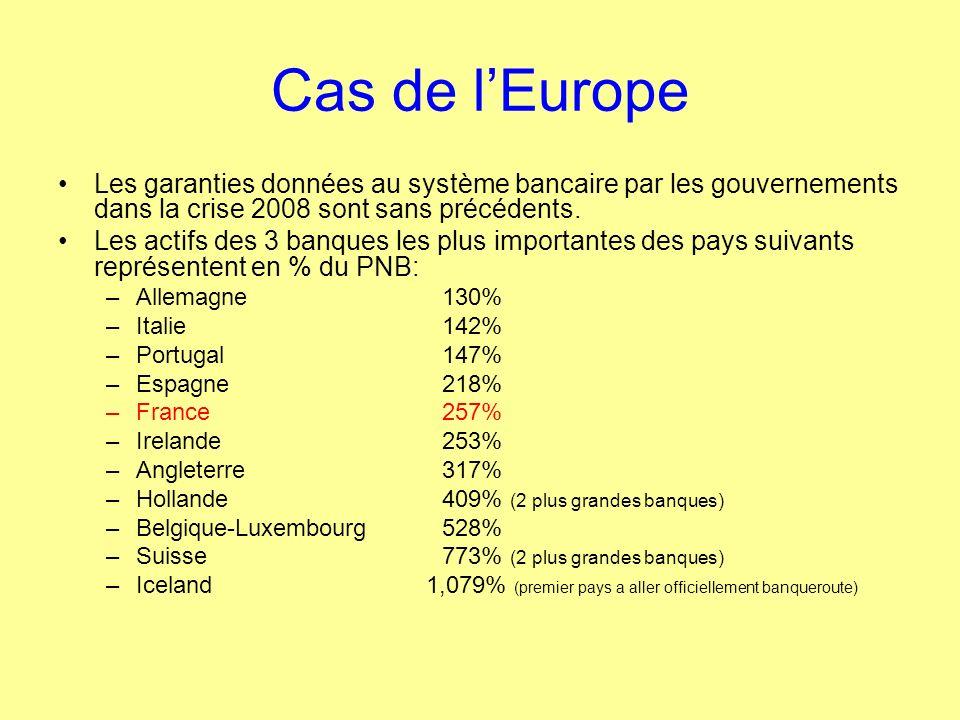 Cas de l'Europe Les garanties données au système bancaire par les gouvernements dans la crise 2008 sont sans précédents.