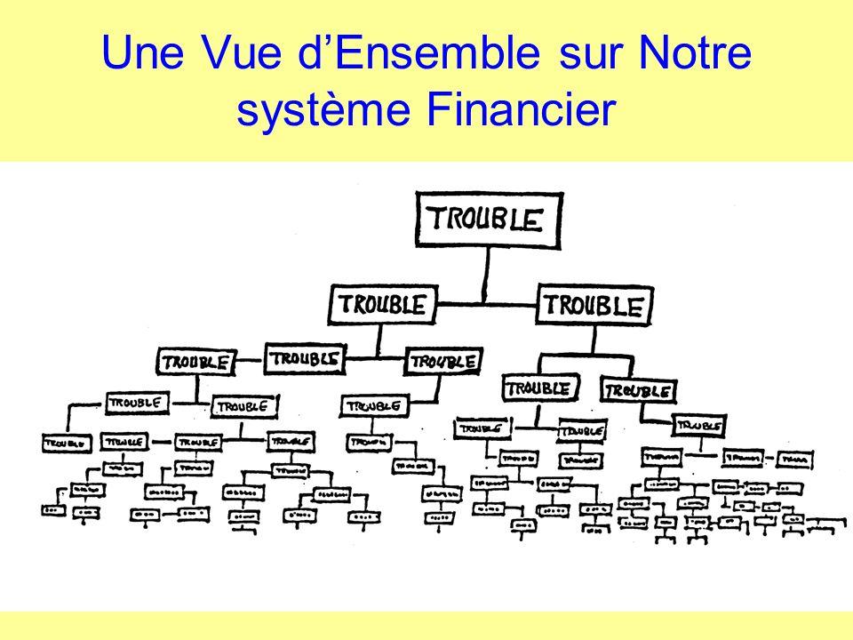 Une Vue d'Ensemble sur Notre système Financier