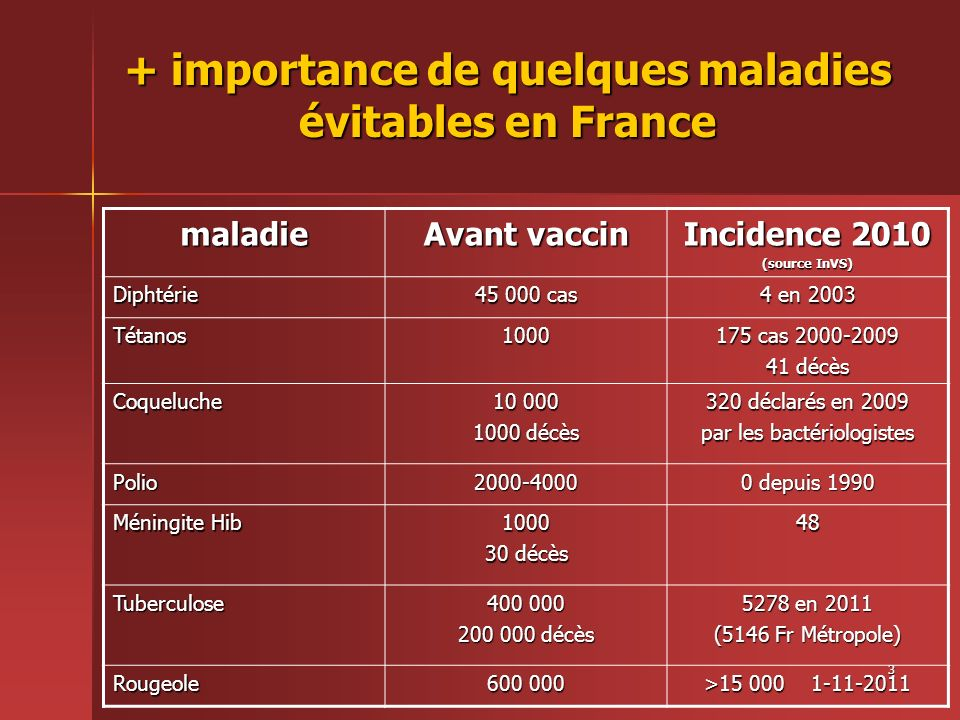 + importance de quelques maladies évitables en France