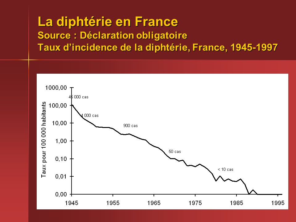La diphtérie en France Source : Déclaration obligatoire Taux d'incidence de la diphtérie, France, 1945-1997