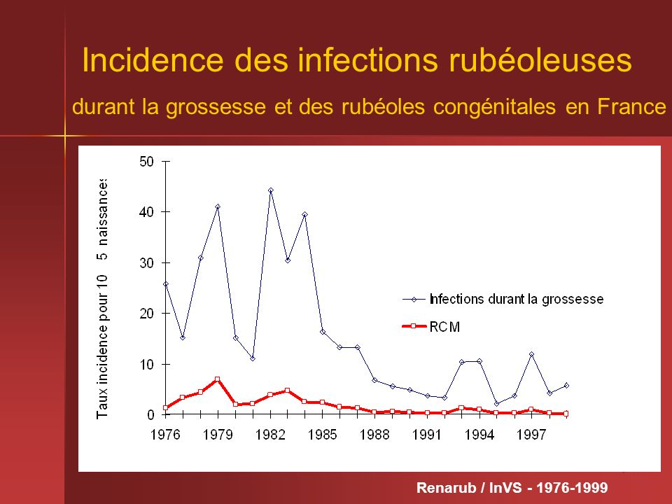 Incidence des infections rubéoleuses