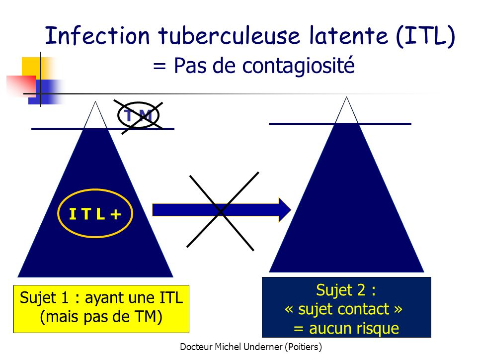 Infection tuberculeuse latente (ITL) = Pas de contagiosité