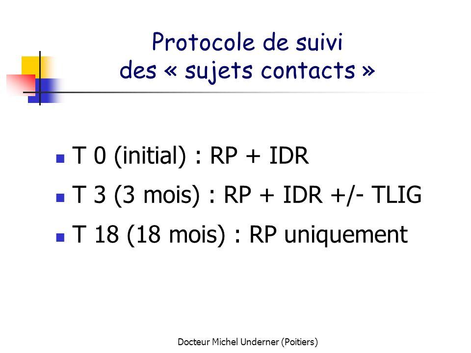 Protocole de suivi des « sujets contacts »