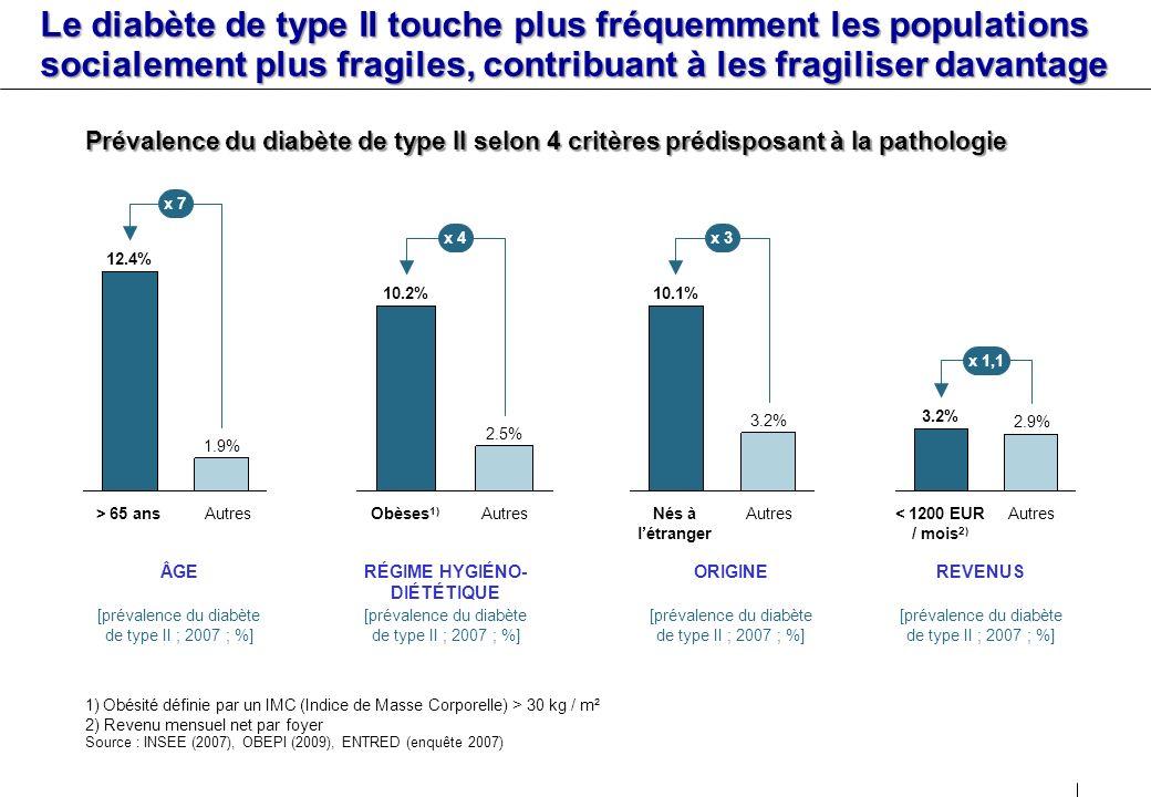 s Le diabète de type II touche plus fréquemment les populations socialement plus fragiles, contribuant à les fragiliser davantage.