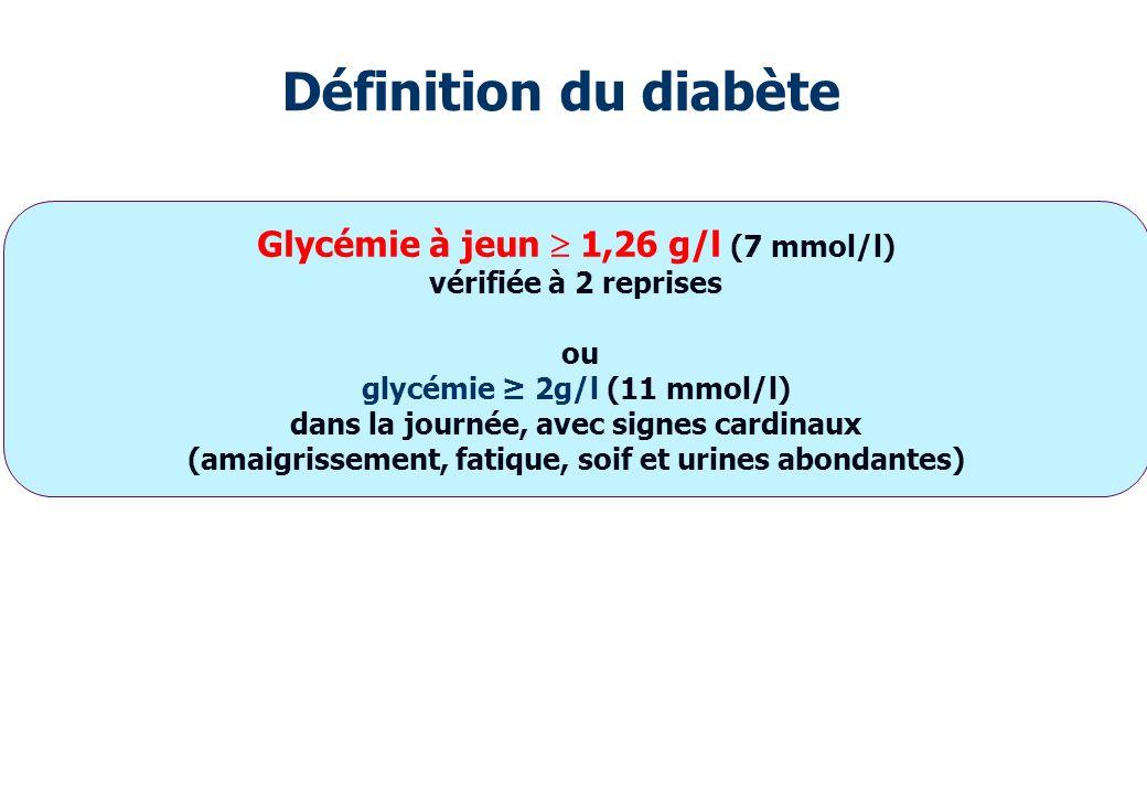 Définition du diabète Glycémie à jeun  1,26 g/l (7 mmol/l)