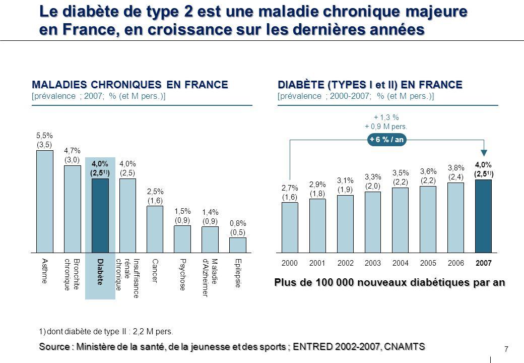 Plus de 100 000 nouveaux diabétiques par an
